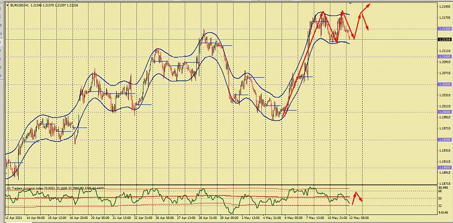 Eur/usd ২০২১ 12.05.2021 575