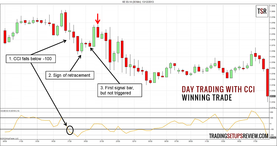 Name: Day-Trading-With-CCI-Winning-Trade.png Views: 3 Size: 257.9 কিলোবাইট ID: 6199